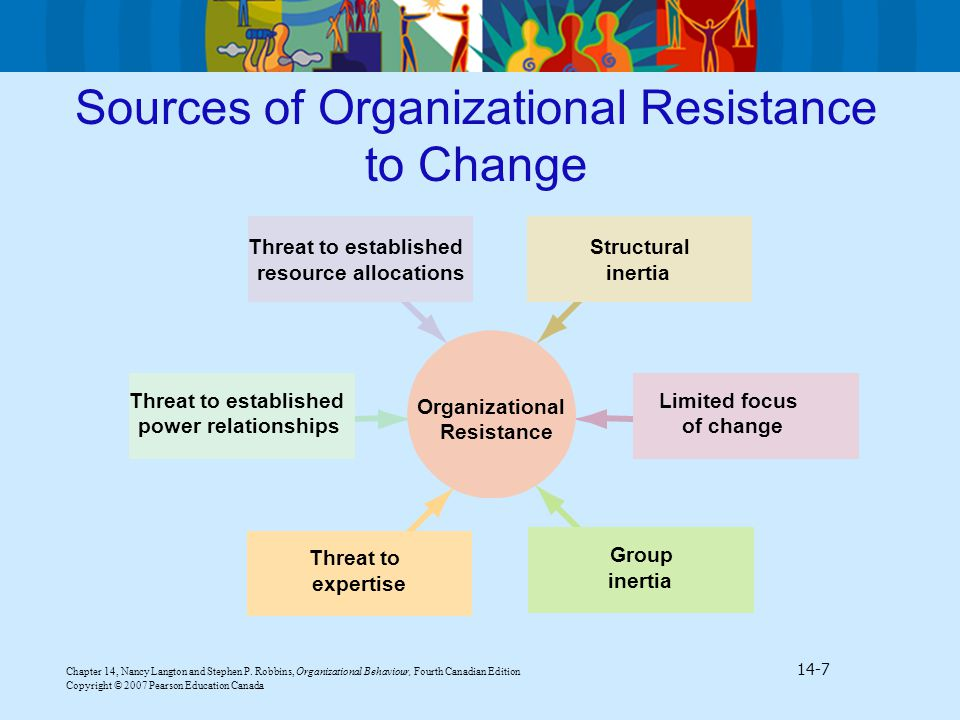 resistance to organizational change There are many signs of resistance that can be identified and addressed before problems occur.