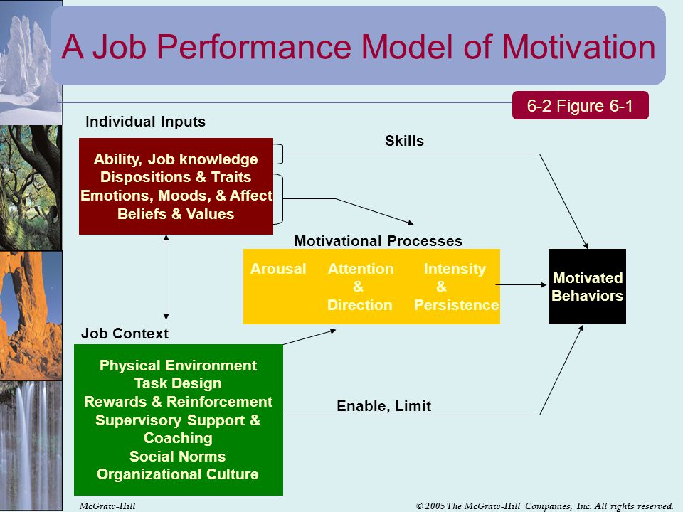 motivation satisfaction and performance Impact of employees motivation on organizational  is to analyze the impact of employees' motivation on  motivation, employee satisfaction,.