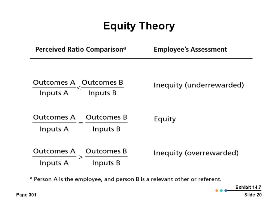Equity Theory Page 301 Exhibit 14.7