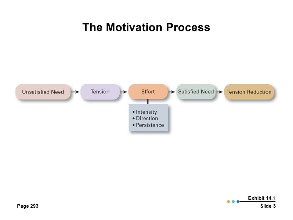 early theories of motivation pdf