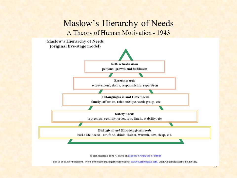 Maslow's Hierarchy of Needs A Theory of Human Motivation