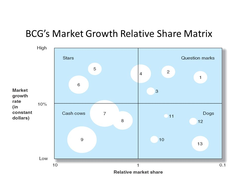 boeing bcg growth matrix The growth share matrix is a framework first developed by the boston consulting group (bcg) in the 1960s to help companies think about the priority (and resources) that they should give to their different businesses also known as the boston matrix, it puts each of a firm's businesses into one of.