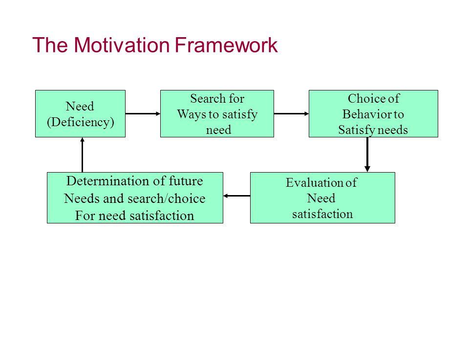 The Motivation Framework