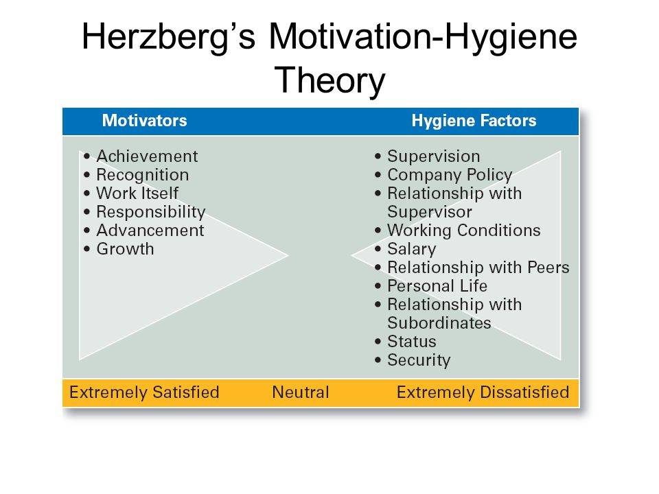 entrepreneur's motivation do theories explain Maslow's need hierarchy theory of motivation abraham maslow's motivation theory is based on the human needs these needs are classified into a sequential hierarchy from the lower to higher order as five need clusters as shown in the following figure 102: the above five need-clusters are now .