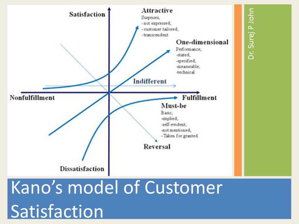 models of customer satisfaction This study provides a model of customer satisfaction from a comprehensive  perspective and tries to use the nonlinear fuzzy neutral network model to verify  the.