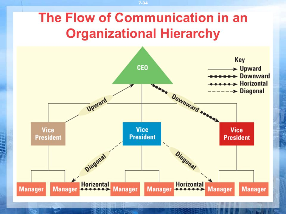 the importance of managerial communication The importance of organizational effectiveness dwight mihalicz innovation, strategy, engagement, and communication organizational effectiveness requires that we take a more holistic view it is through its managerial systems that a company creates outputs.