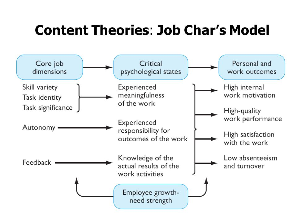 content theories of motivation pdf
