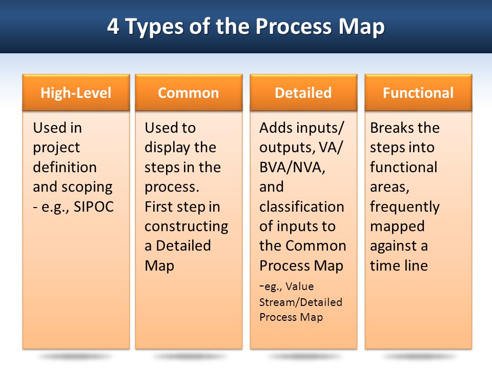 4 Types of the Process Map