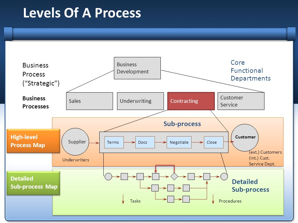 Levels Of A Process Core Business Functional Process Departments