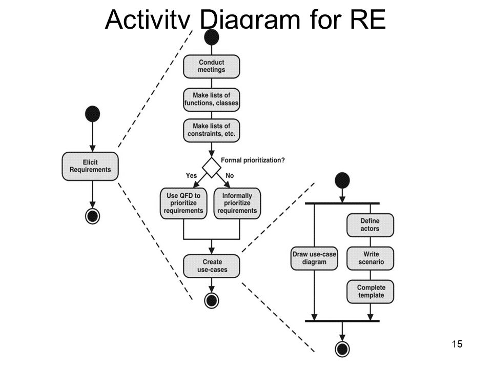 Activity Diagram for RE