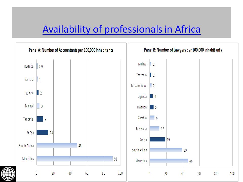 Availability of professionals in Africa