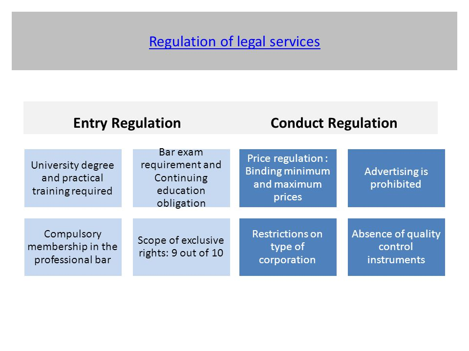 Regulation of legal services