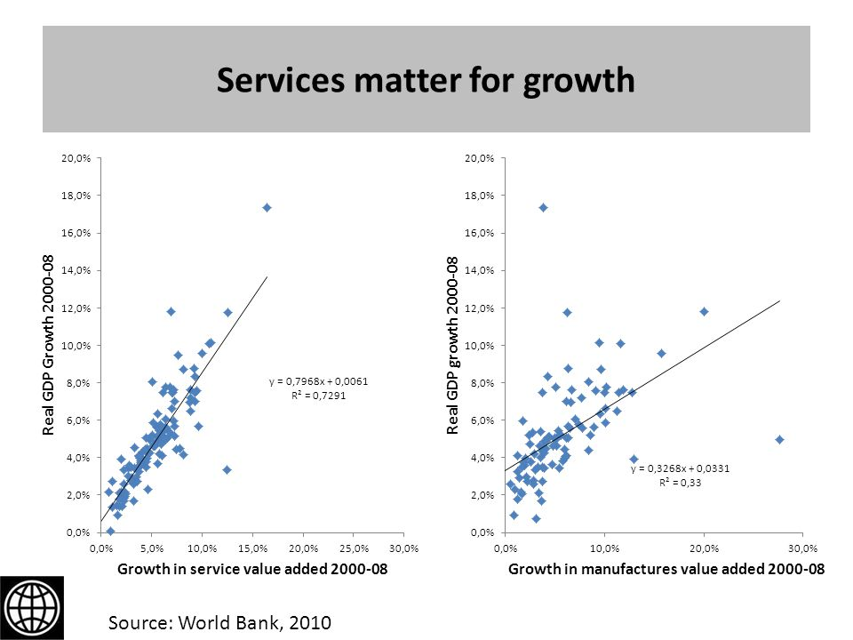 Services matter for growth