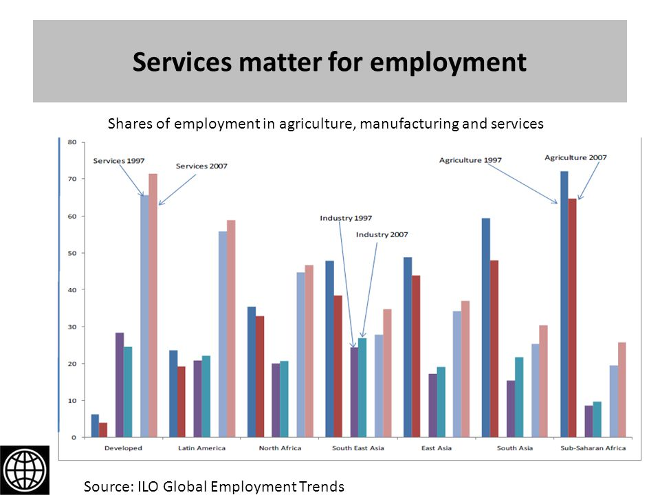 Services matter for employment