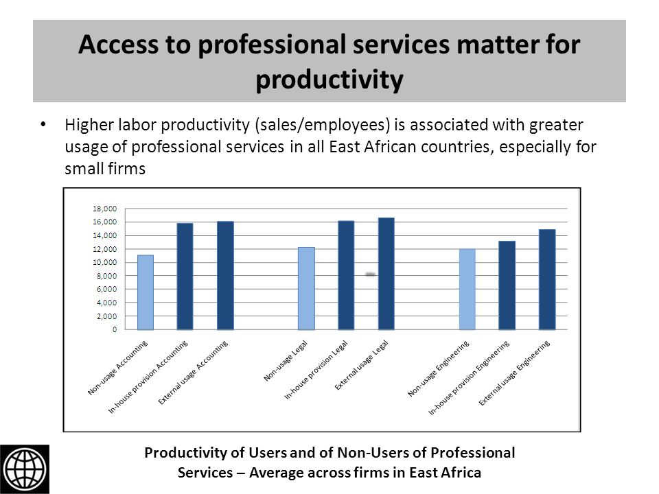 Access to professional services matter for productivity