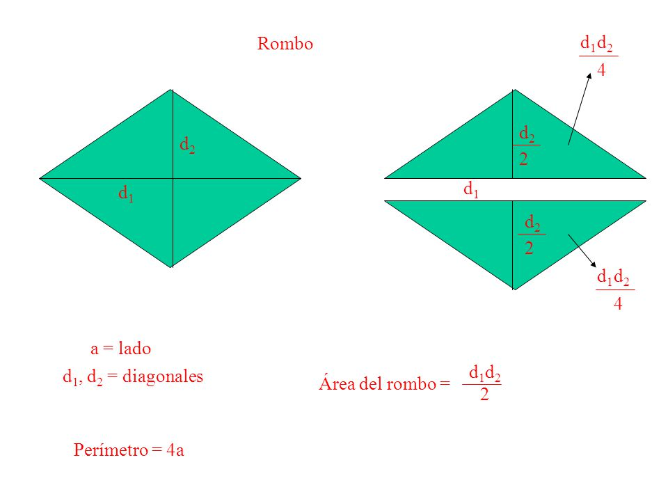 Rombo d2. 4. d1. d2. 2. d2. d1. d1. d2. 2. d2. 4. d1. a = lado. d1, d2 = diagonales. Área del rombo =
