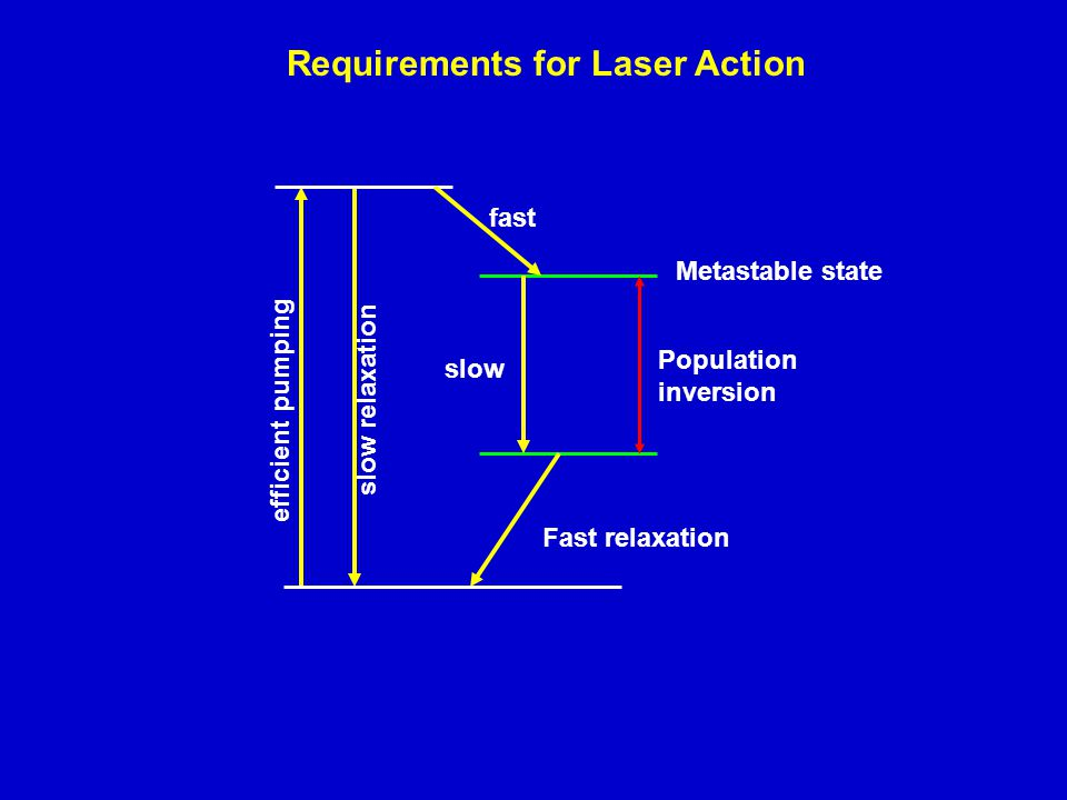 Requirements for Laser Action