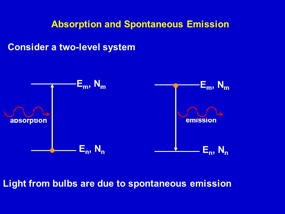Absorption and Spontaneous Emission