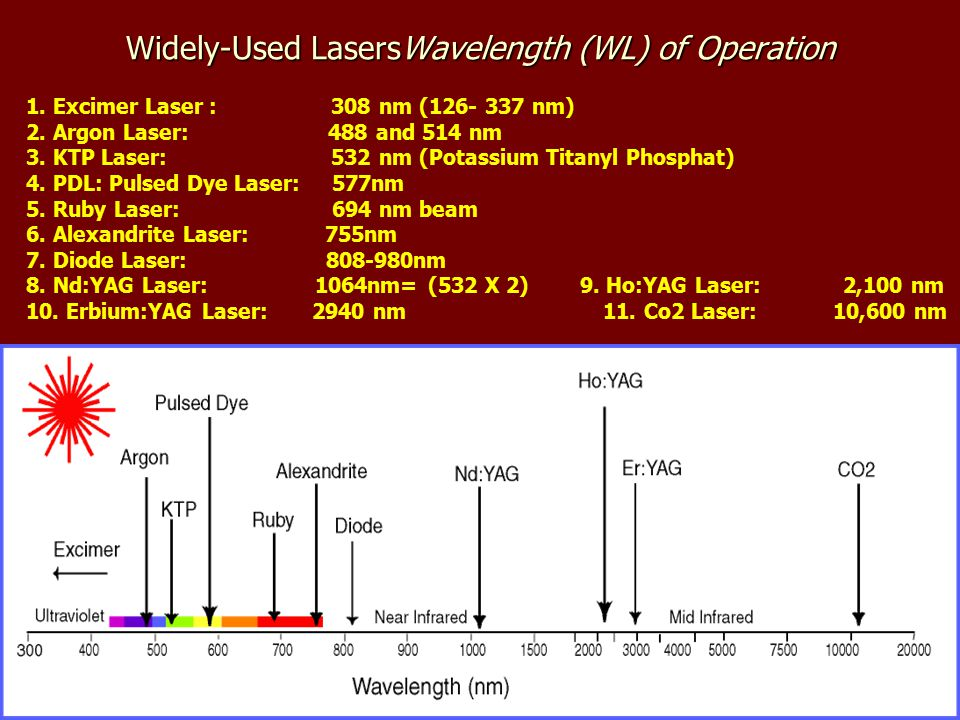 Cutaneous Laser Therapy Surgery 5th Year Lecture 5 By Dr