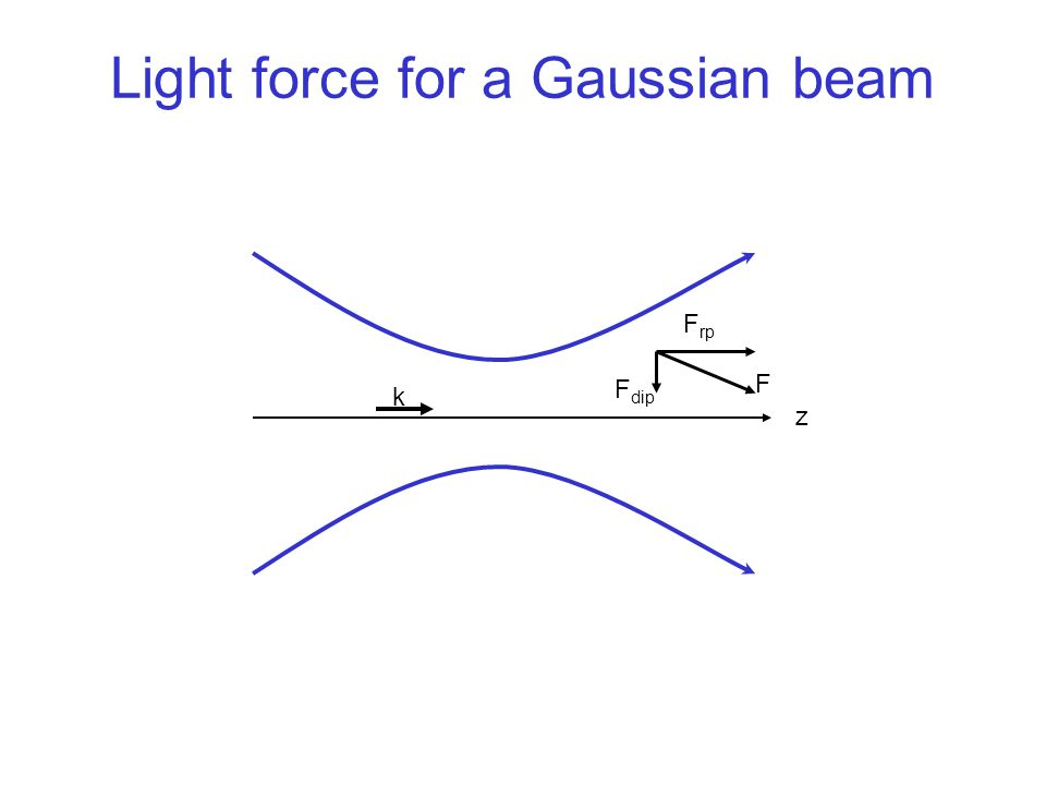 Light force for a Gaussian beam