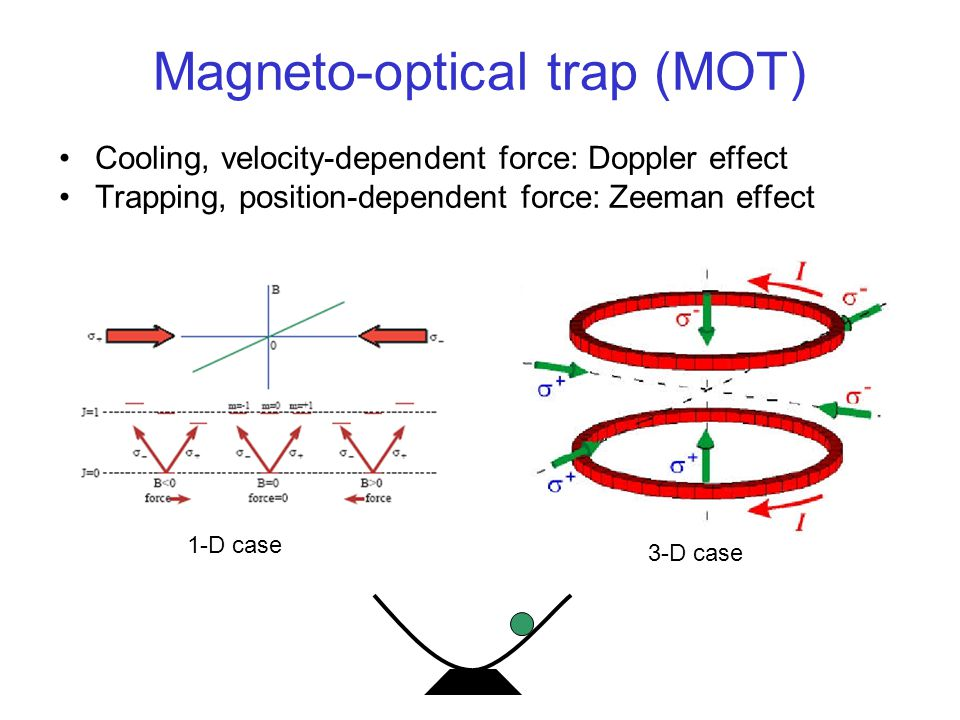 Magneto-optical trap (MOT)