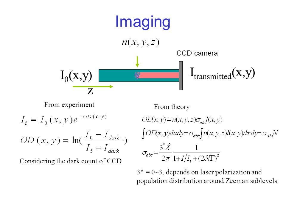 Imaging Itransmitted(x,y) I0(x,y) z CCD camera From experiment