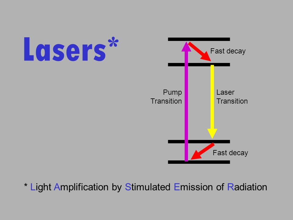 an analysis of the laser light amplification for stimulated emission of radiation What are lasers light amplification by stimulated emission of radiation lasers are concentrated beams of electromagnetic radiation (light) travelling in to generate 3-d images and visualise their excavations during its various stages lasers are also being increasingly used in the examination and conservation of.