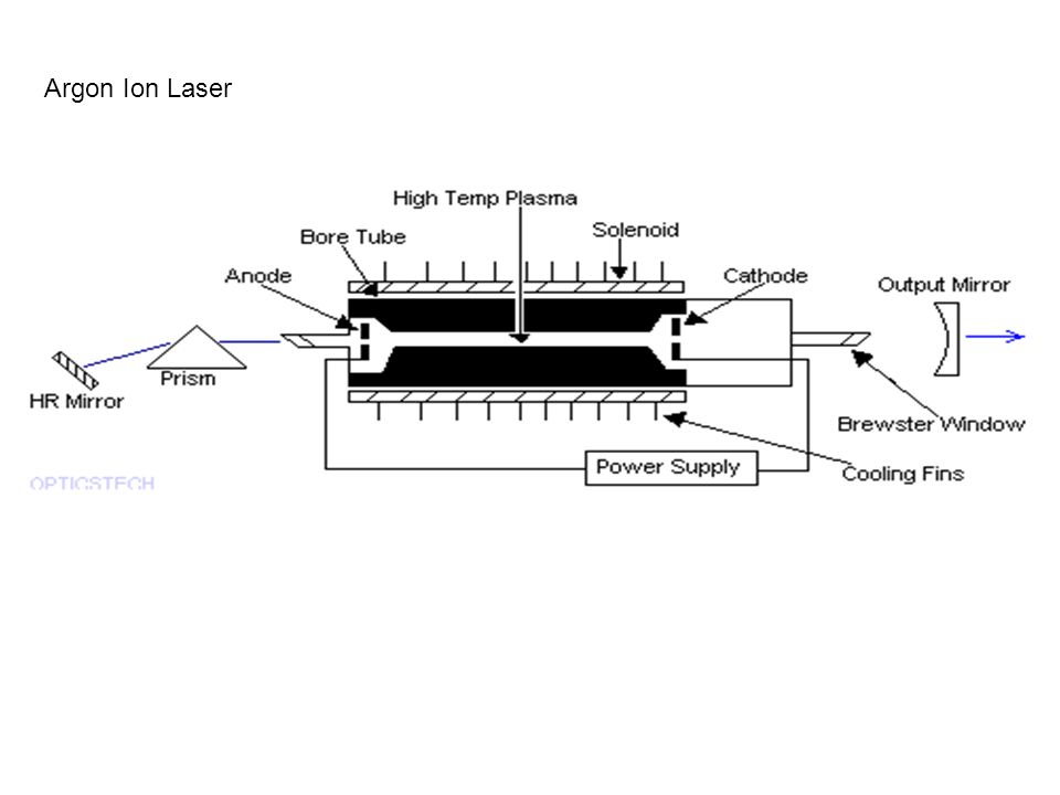 types of laser based on the mode of operation  i  pulsed