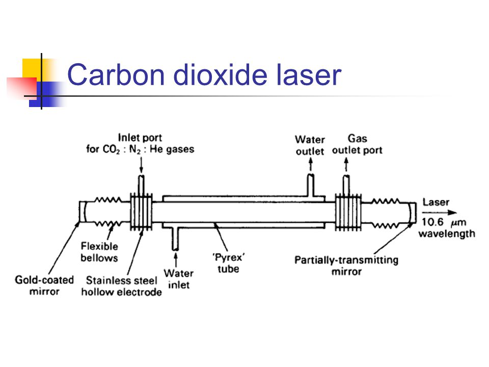 the discovery and use of carbon dioxide lasers Global carbon dioxide laser sales market size, analysis, trends and industry growth forecast 2018-2025 an up-to-date research report has been disclosed by market.