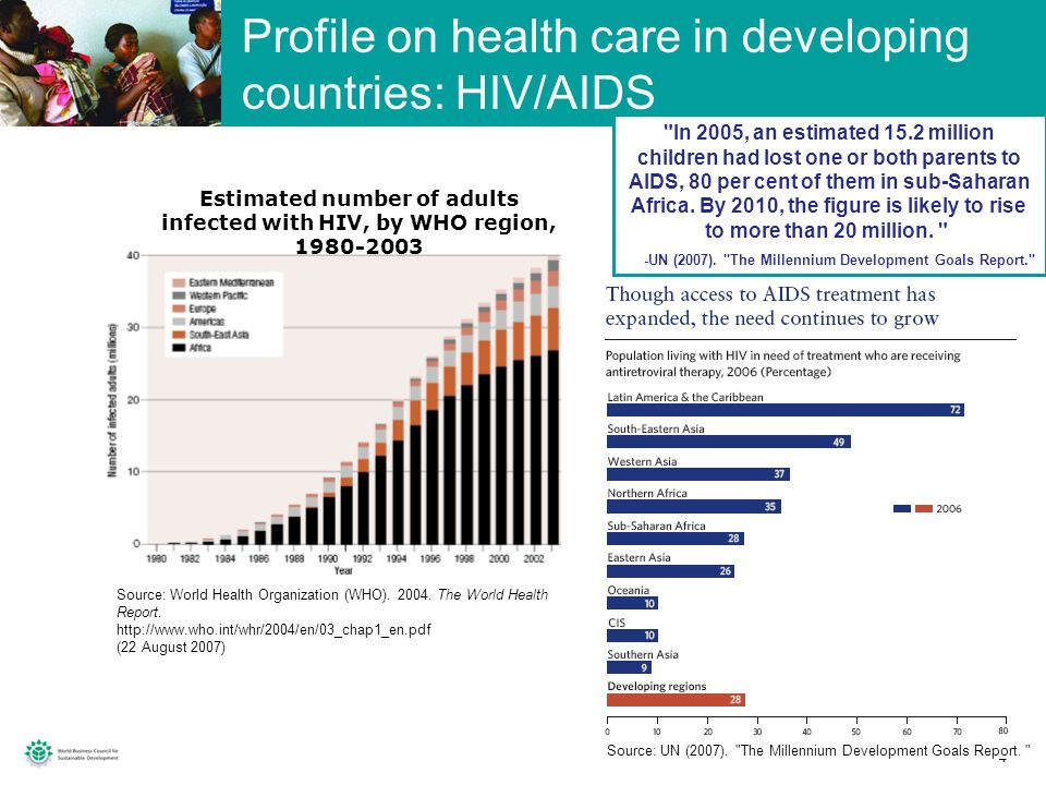 Profile on health care in developing countries: HIV/AIDS