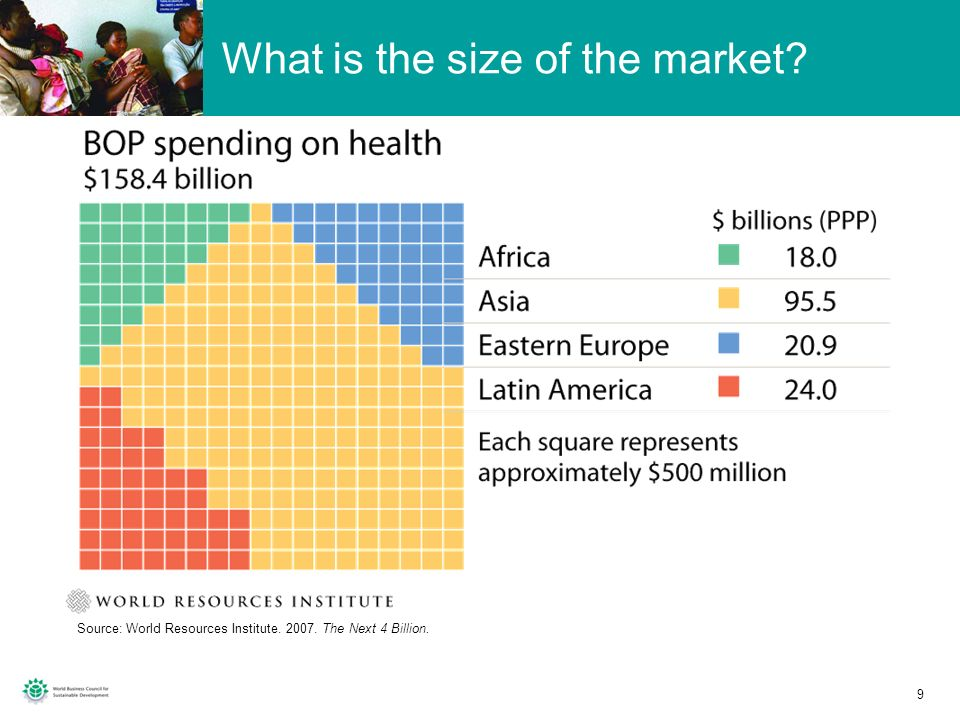 What is the size of the market
