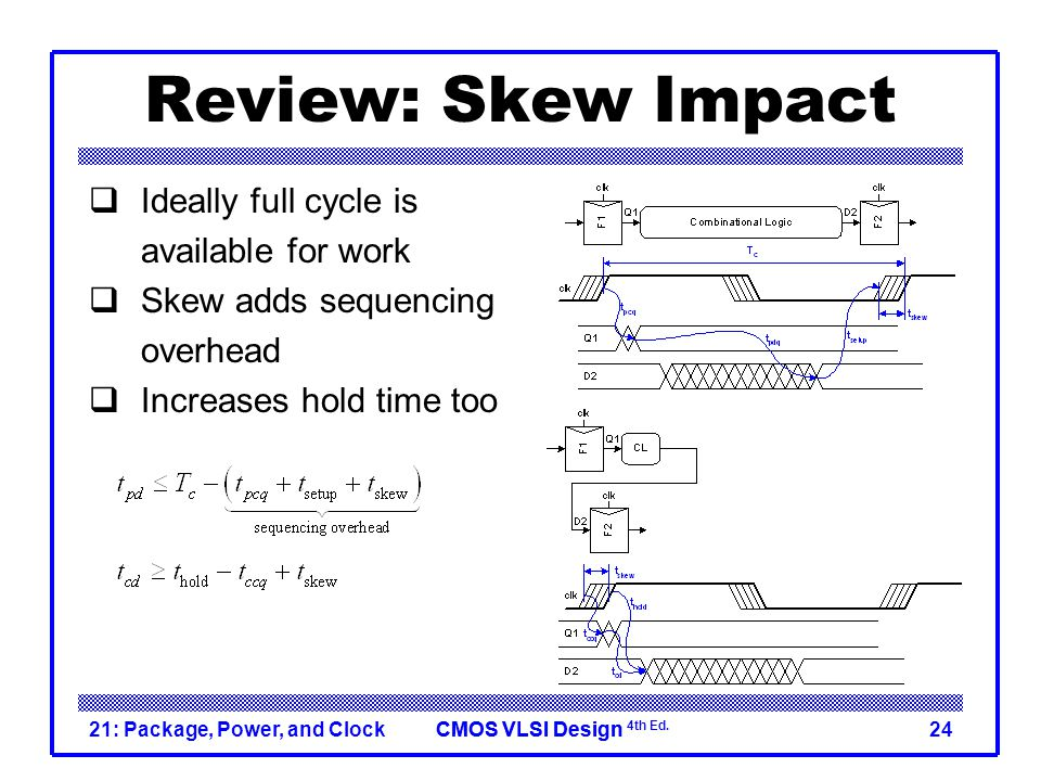 Review: Skew Impact Ideally full cycle is available for work