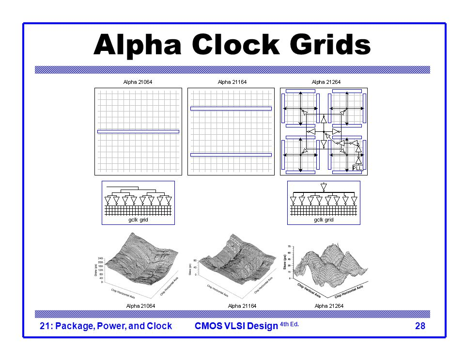 Alpha Clock Grids 21: Package, Power, and Clock
