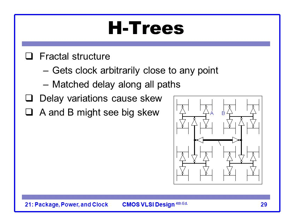H-Trees Fractal structure Gets clock arbitrarily close to any point