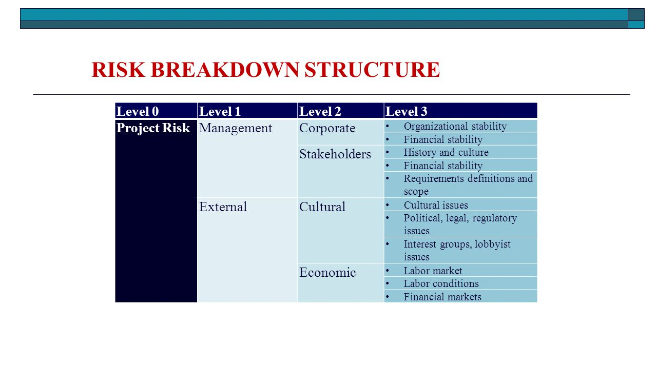risk breakdown structure A risk is an uncertain event that will have an impact on a project, in case it occurs risk management is essential for ensuring a successful project delivery a risk breakdown structure (rbs) provides a systematic presentation of all possible project risks, classifying them by the source of risk.