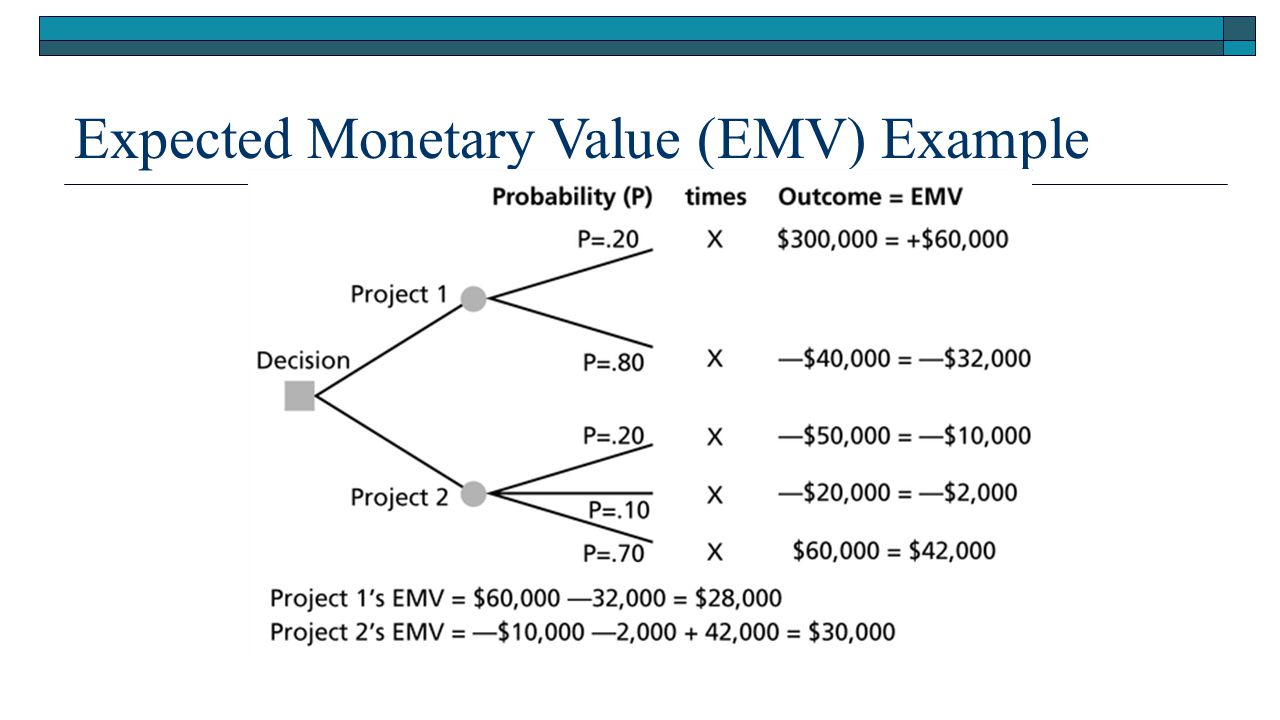 how to find expected value of sample mean