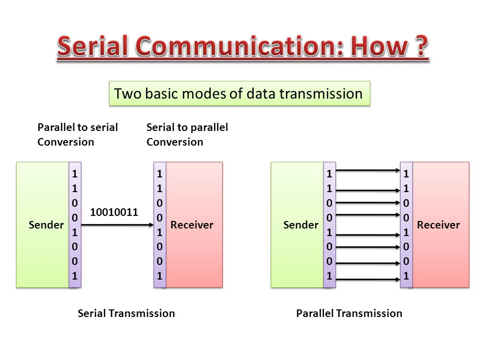 serial communication essay Strengths and weaknesses communication is essential in my life if i am going to have successful relationships with my family, friends, and co-workers.