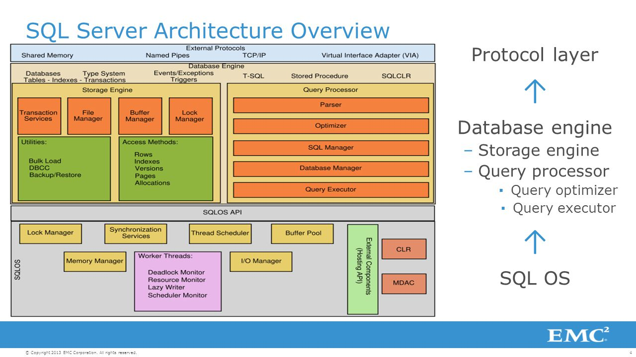 sql server architecture diagram microsoft sql server: best practices and design guidelines ...