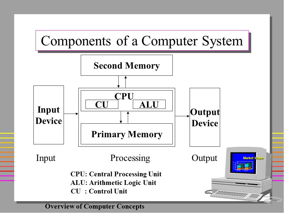 a classification analysis of the computer components the output input and central processing unit P 93 the function of an input device is a to the central processing unit a is the main processing component of a computer system b controls all.