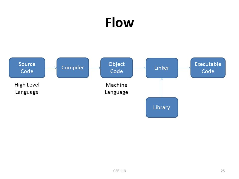 Flow Compiler Object Code Source Code Linker Library Executable Code