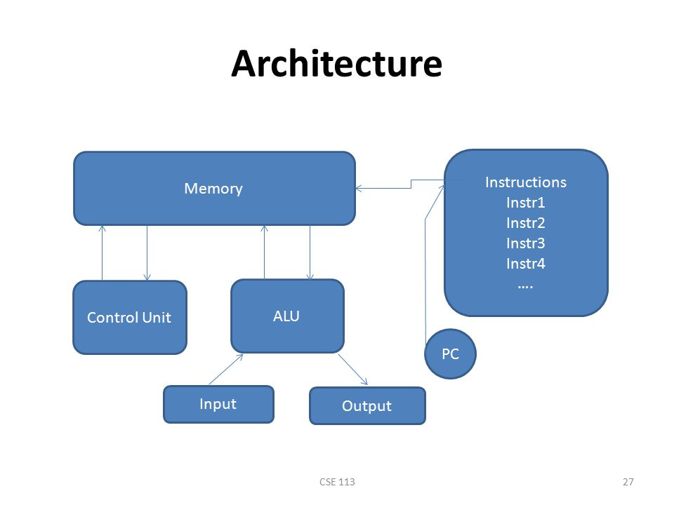 Architecture Instructions Memory Instr1 Instr2 Instr3 Instr4 ….