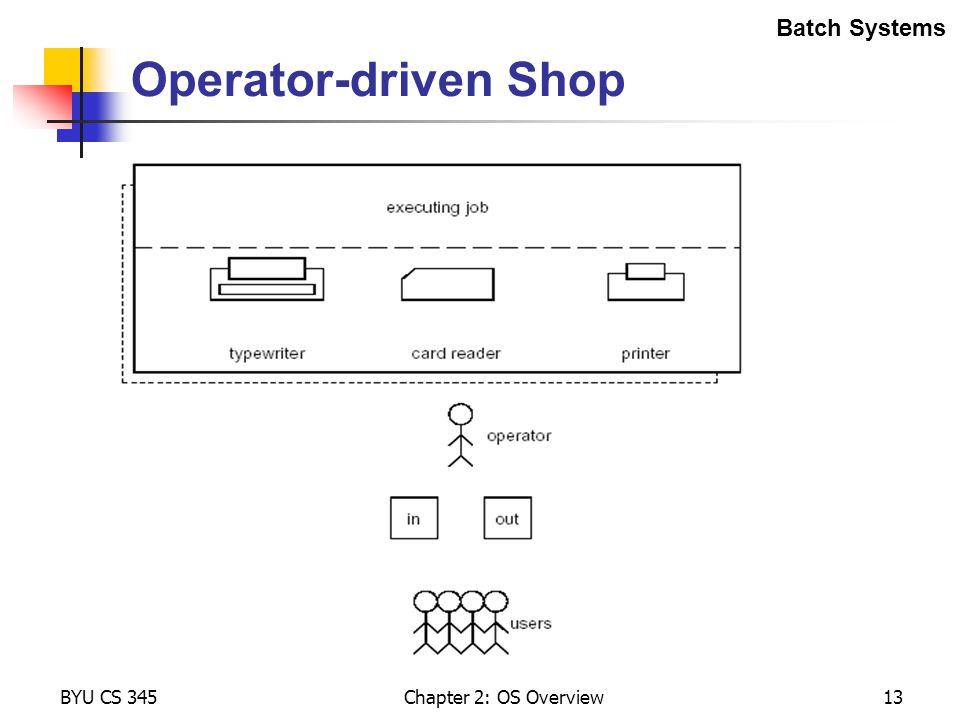 Operator-driven Shop Batch Systems BYU CS 345 Chapter 2: OS Overview