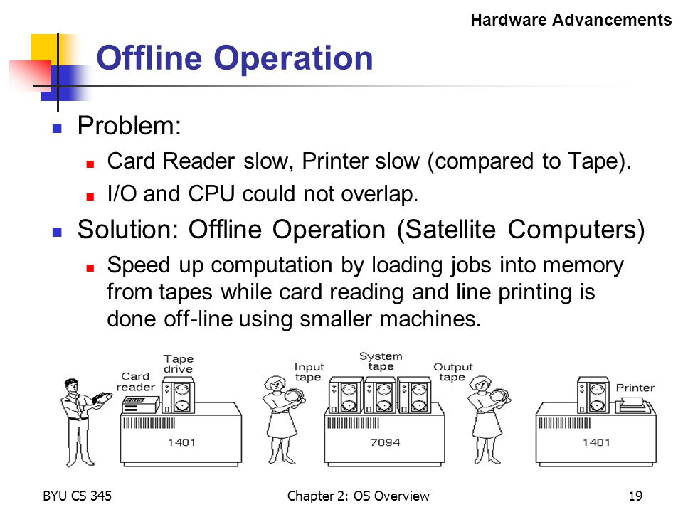 Offline Operation Problem: