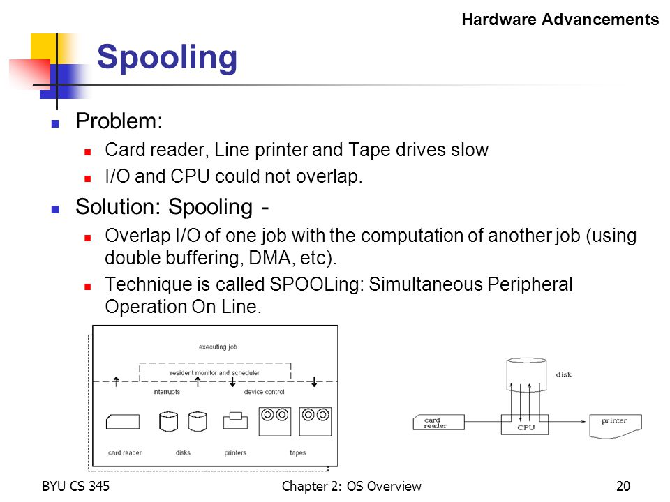 Spooling Problem: Solution: Spooling -