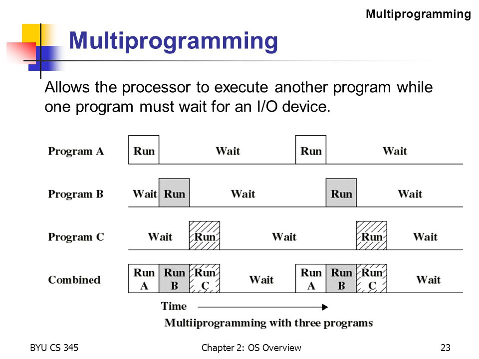 Multiprogramming Multiprogramming. Allows the processor to execute another program while one program must wait for an I/O device.