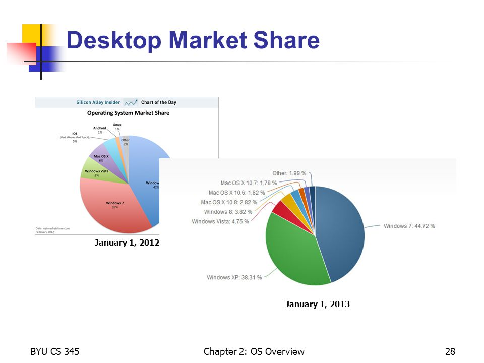 Desktop Market Share BYU CS 345 Chapter 2: OS Overview January 1, 2012