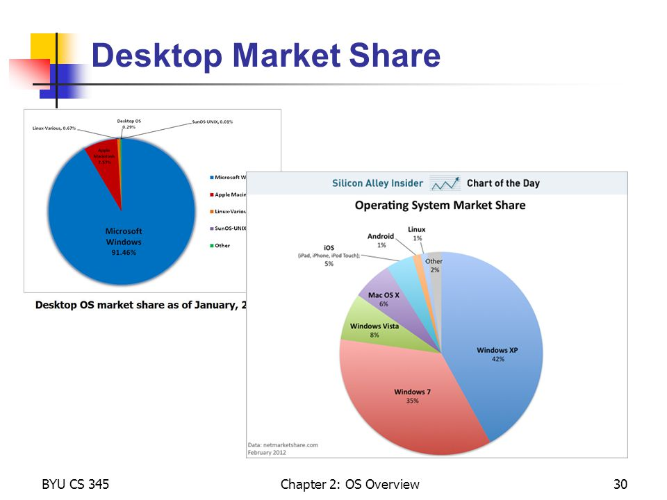 Desktop Market Share BYU CS 345 Chapter 2: OS Overview