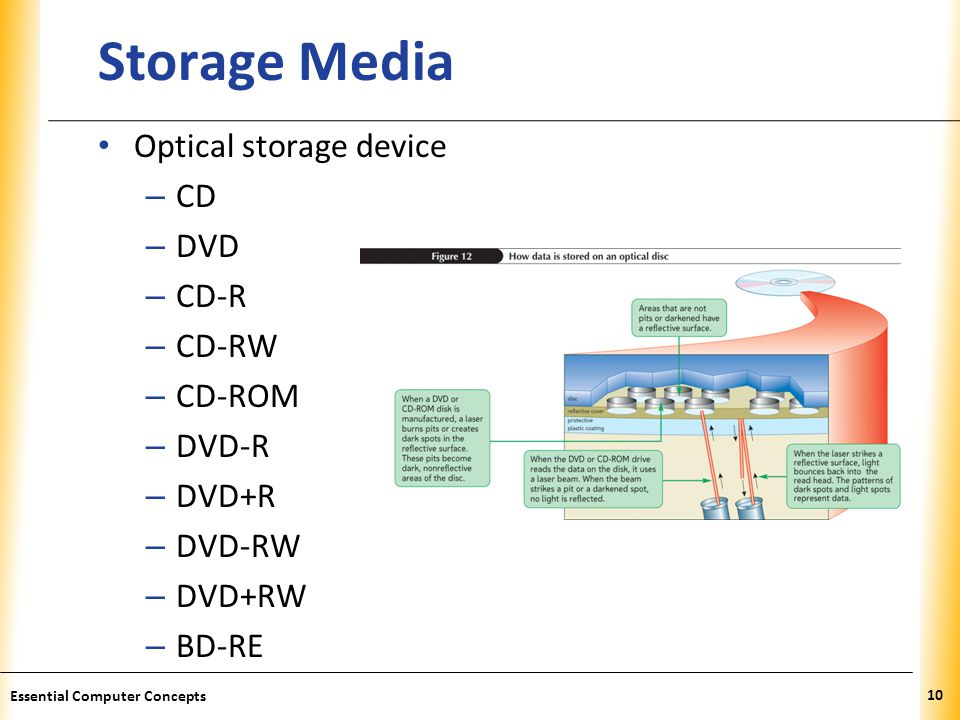 Storage Media Optical storage device CD DVD CD-R CD-RW CD-ROM DVD-R
