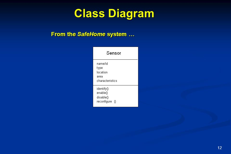 Class Diagram From the SafeHome system …