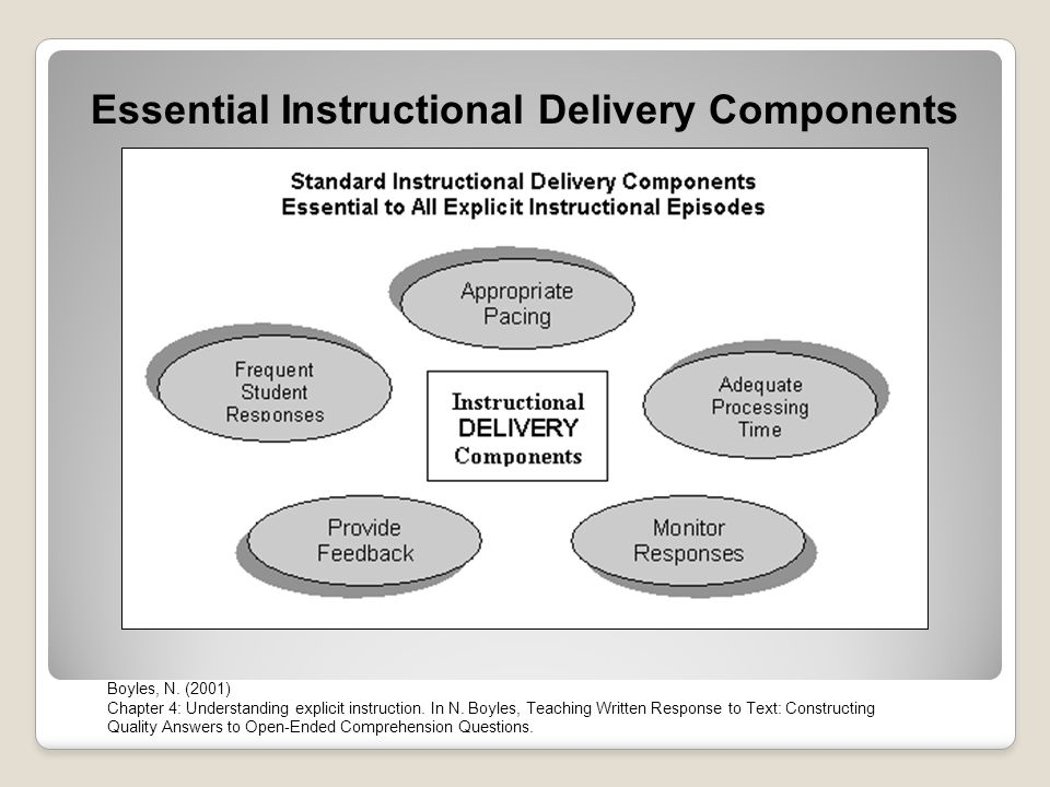 Essential Instructional Delivery Components